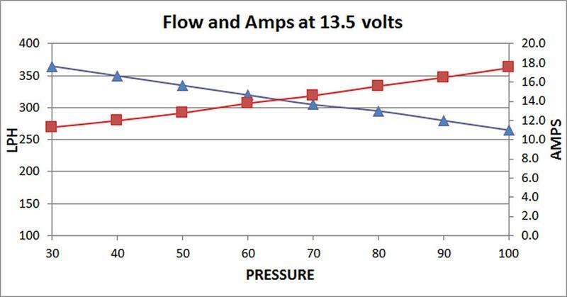 Deatschwerks 9-350 Inline Fuel Pump DW350 lph